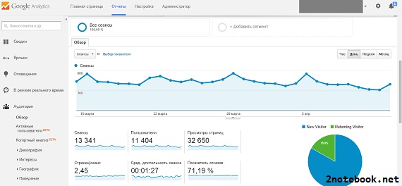 google-analytics-stat